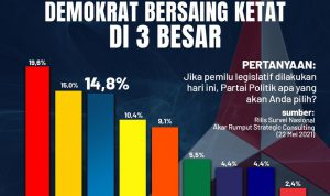 Partai Demokrat Unggul 3 Besar, BMI Sumsel; Kader Demokrat Semakin Nyata Turun Mendampingi Rakyat!