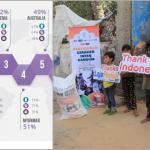 Indonesia Kembali Dikukuhkan Jadi Negara Paling Dermawan di Dunia